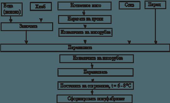 Технологическая инструкция по производству изделий кулинарных из мяса охлажденных и замороженных