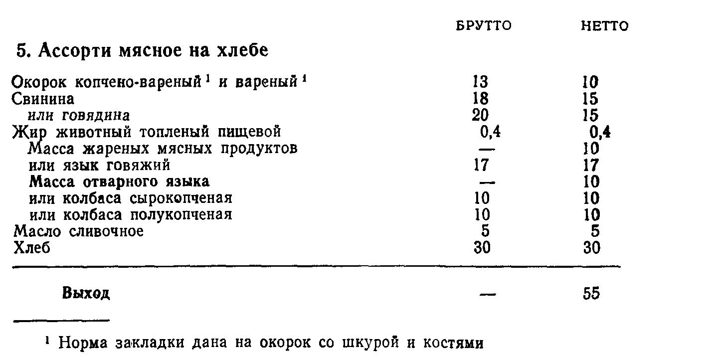 Ассорти мясное на хлебе (ТТК5391)