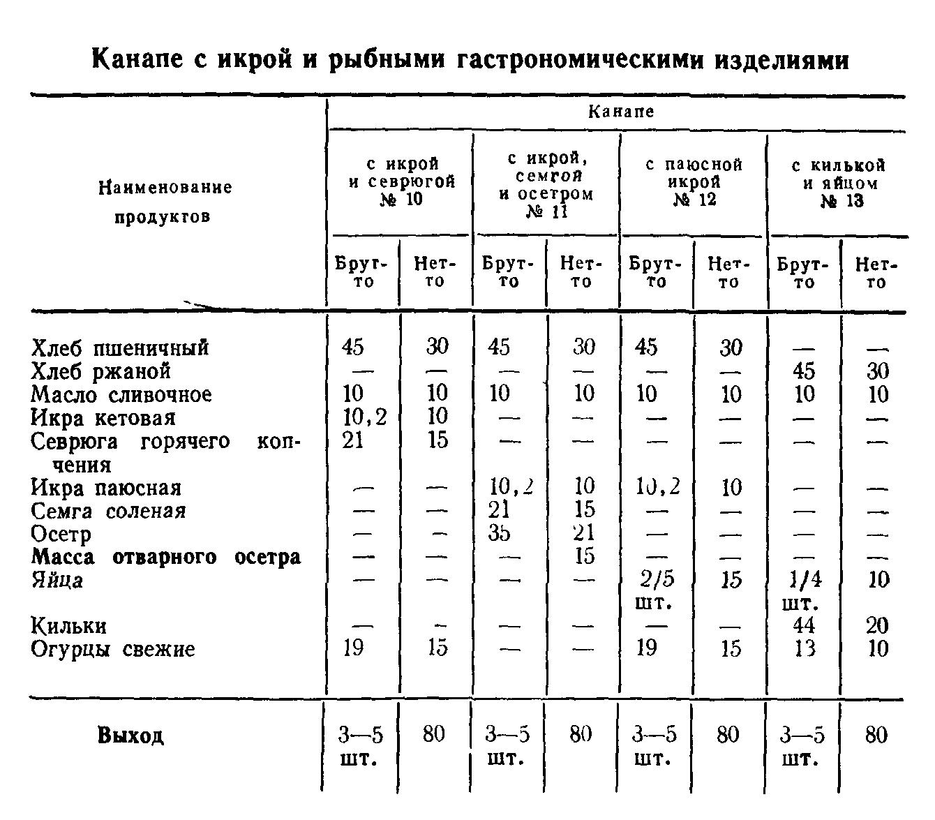 Канапе с икрой и рыбными гастрономическими изделиями (ТТК5393)