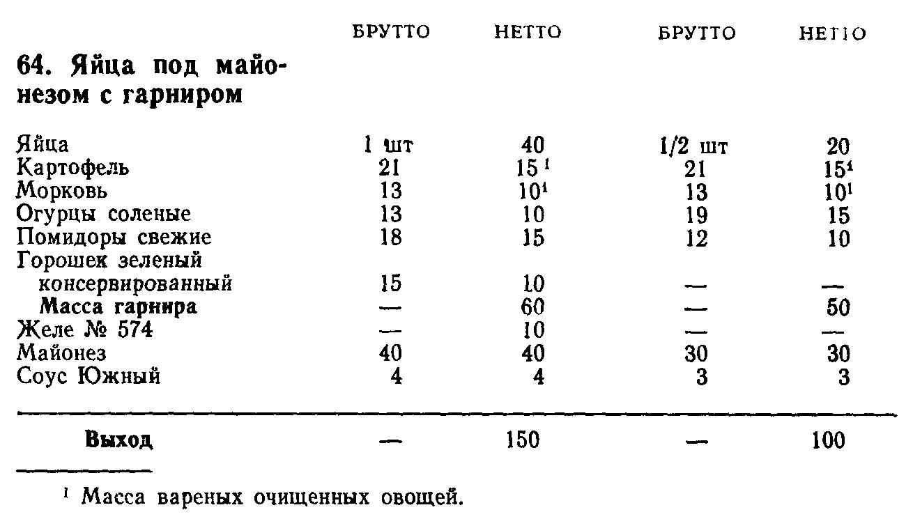 Яйца под майонезом с гарниром (ТТК5433)