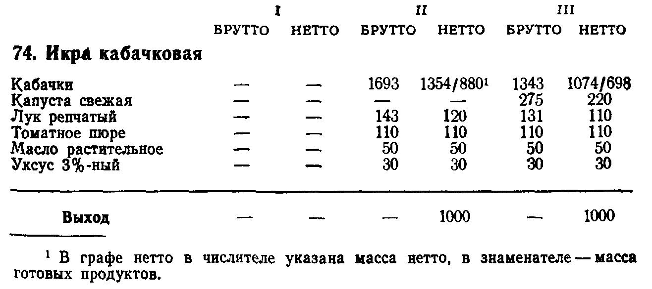 Икра кабачковая (ТТК5443)