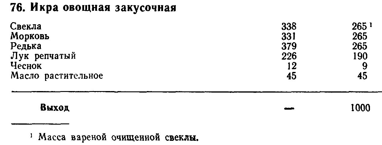 Закуска свекольная с орехами (ТТК5446)