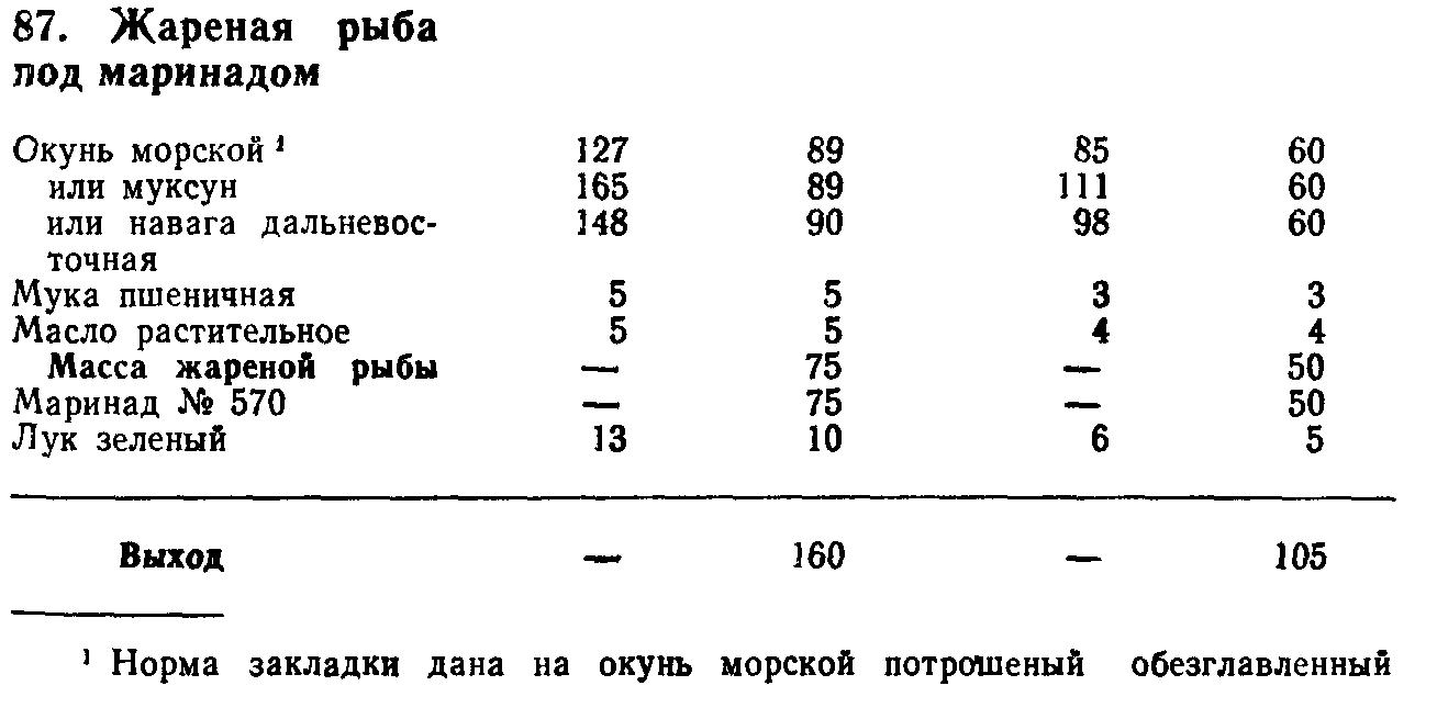 Жареная рыба под маринадом (ТТК5455)