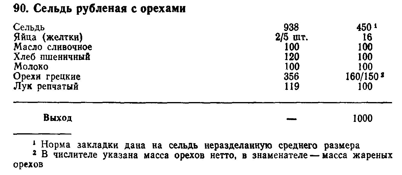 Сельдь рубленная с орехами (ТТК5458)