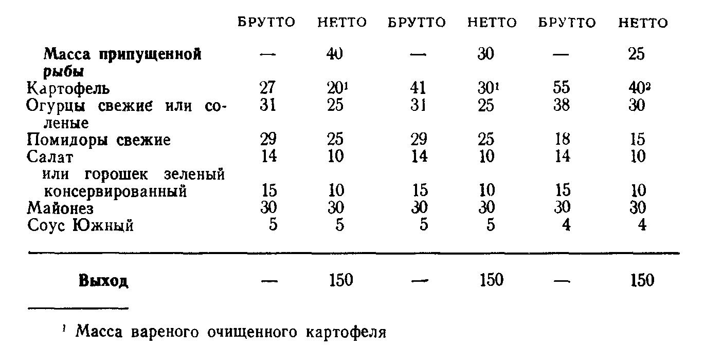 Салат рыбный (ТТК5418)