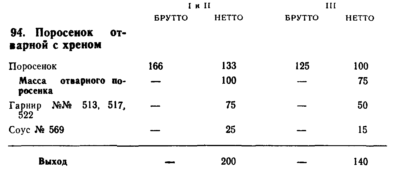 Поросенок отварной с хреном (ТТК5462)