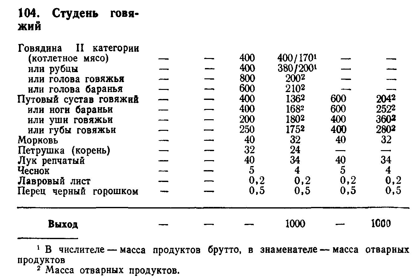 Студень из субпродуктов птицы (ТТК5473)