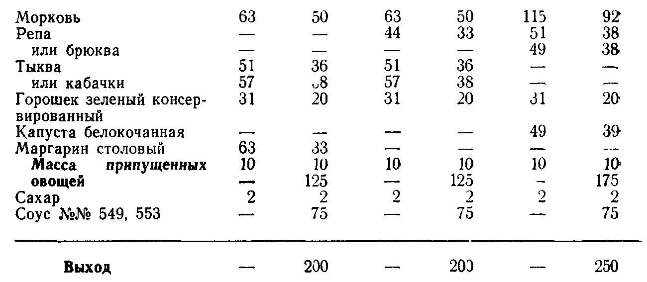 Овощи припущенные в молочном соусе (ТТК5569)