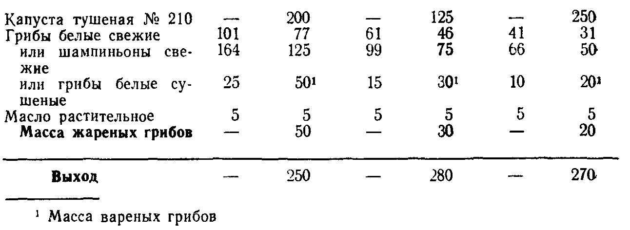 Капуста тушеная с грибами (ТТК5572)