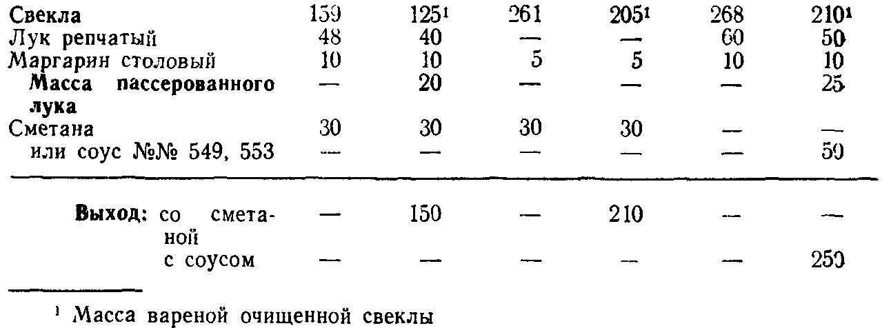 Свекла тушеная в сметане или соусе (ТТК5573)