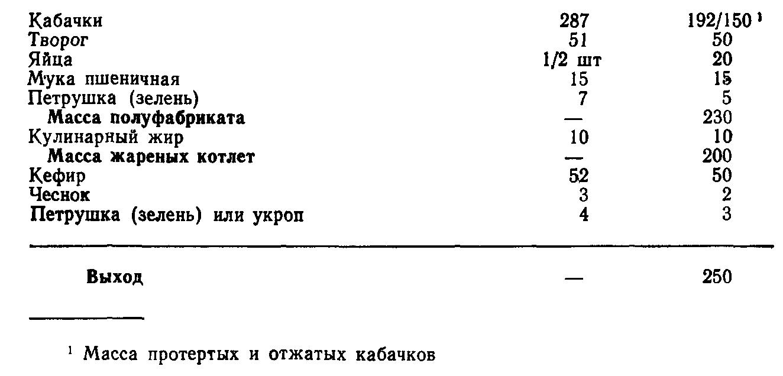 Котлеты из кабачков с творогом (ТТК5586)
