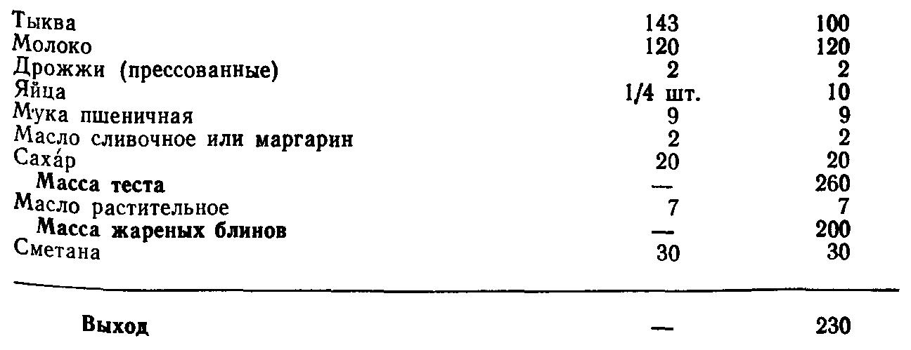Блины из тыквы (ТТК5592)