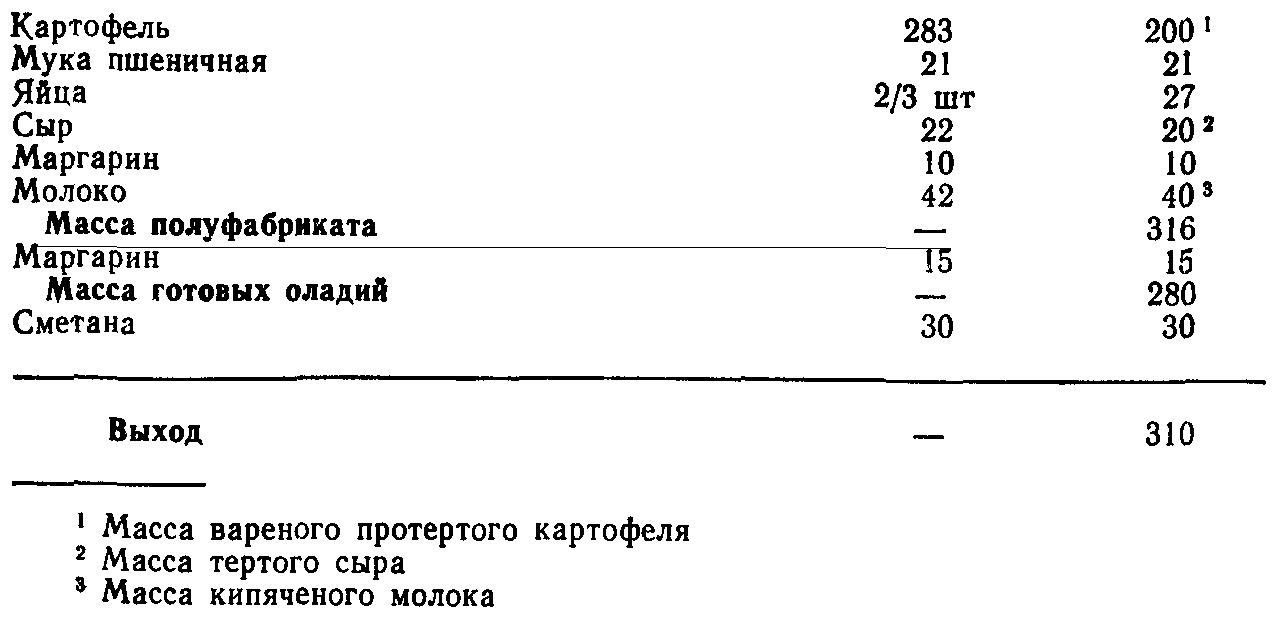 Картофельные оладьи с сыром (ТТК5594)
