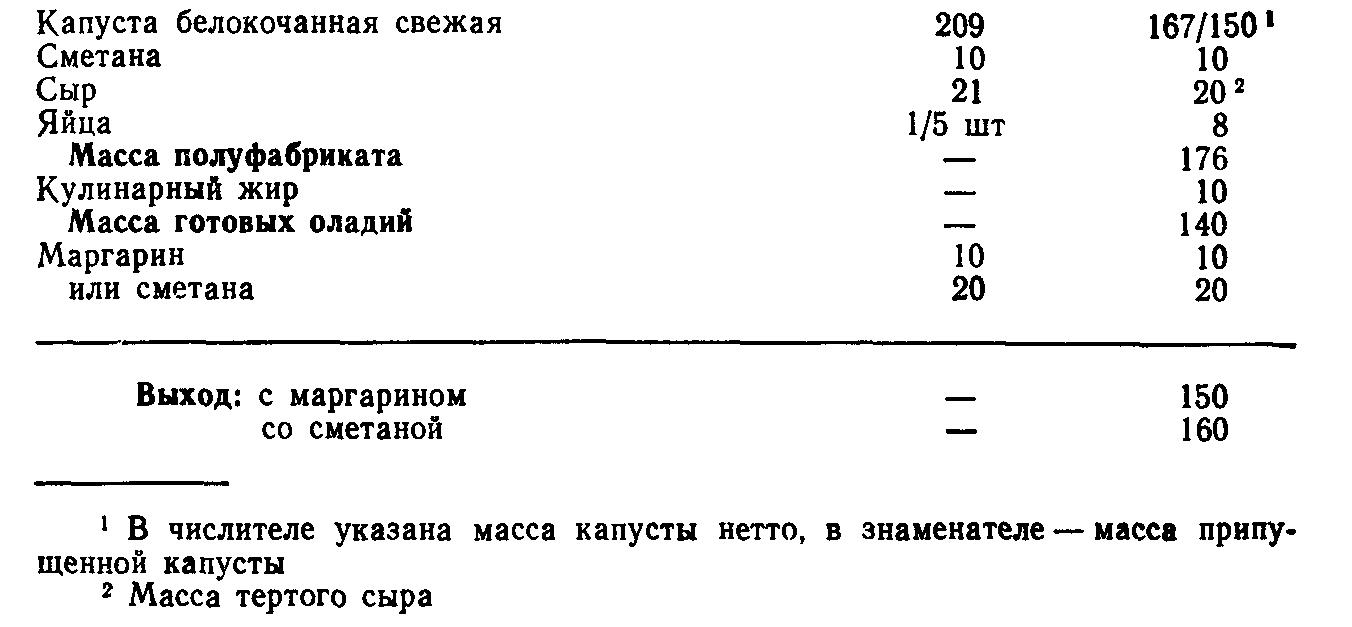 Оладьи из капусты с сыром (ТТК5595)