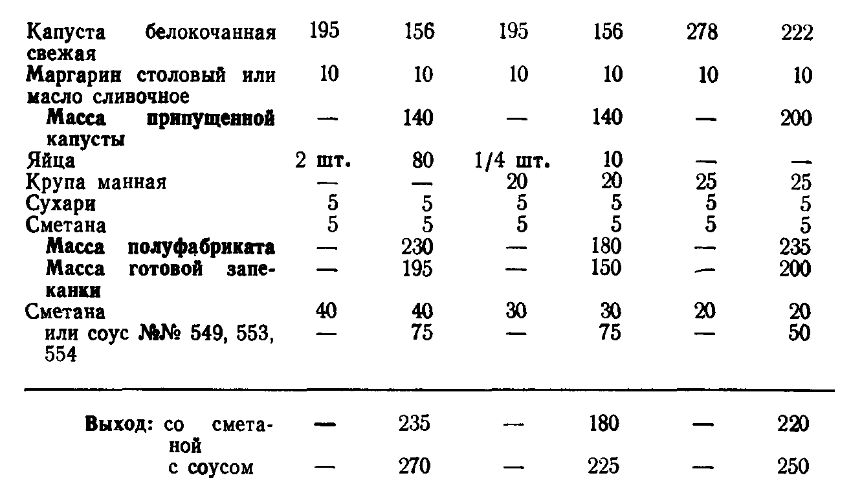 Запеканка капустная (ТТК5601)
