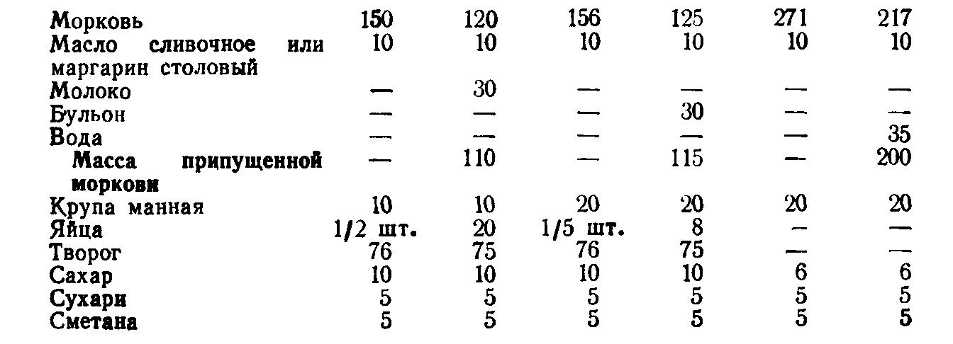 Морковная запеканка с творогом (ТТК5602)
