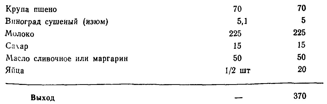 Каша из пшена с изюмом (ТТК5615)
