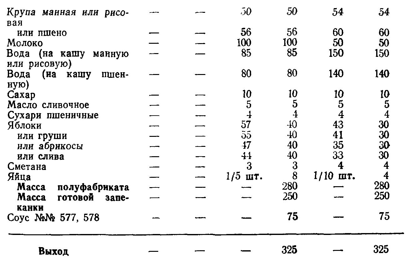 Запеканка со свежими плодами (ТТК5620)
