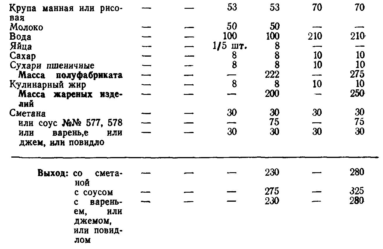 Котлеты из манной или рисовой крупы (ТТК5623)