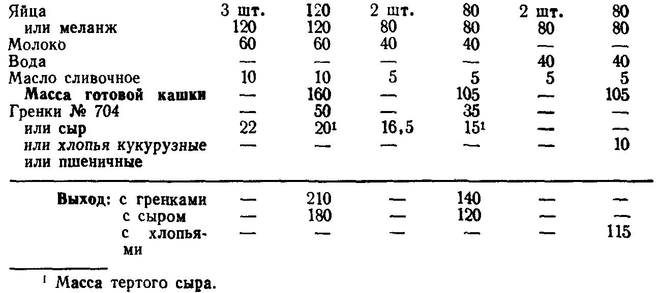 Яичная кашка (ТТК5630)