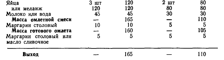 Омлет с сыром (ТТК5636)