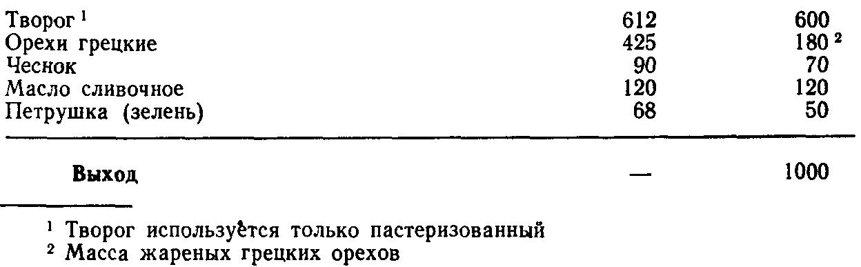 Творог с орехами и чесноком (ТТК5643)