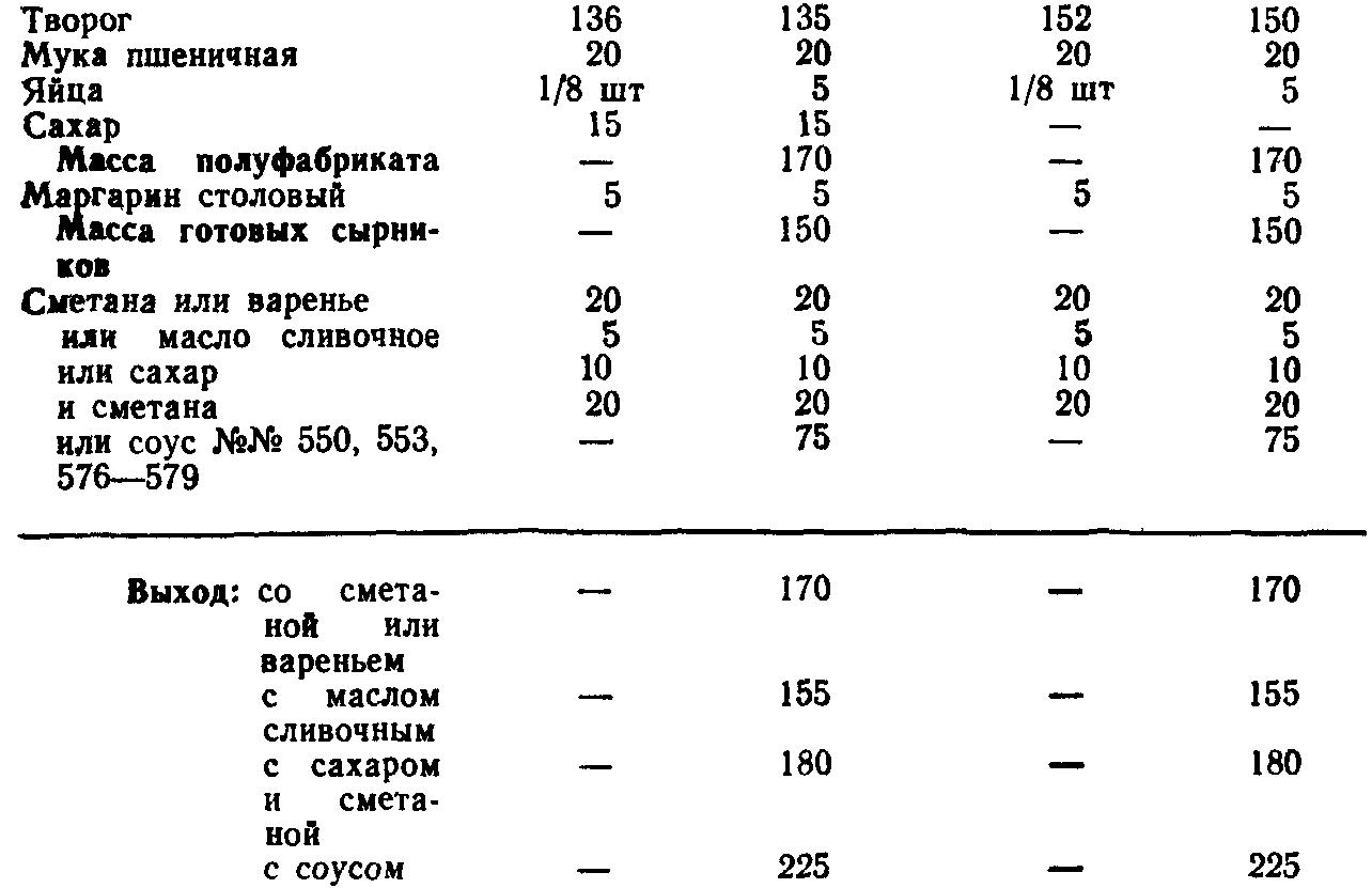 Сырники из творога (ТТК5646)