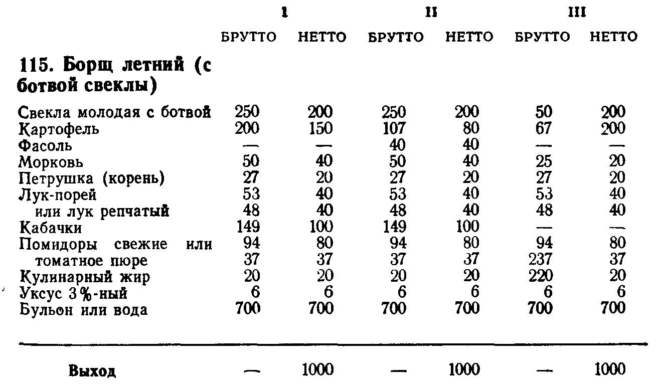 Борщ летний (ТТК5480)