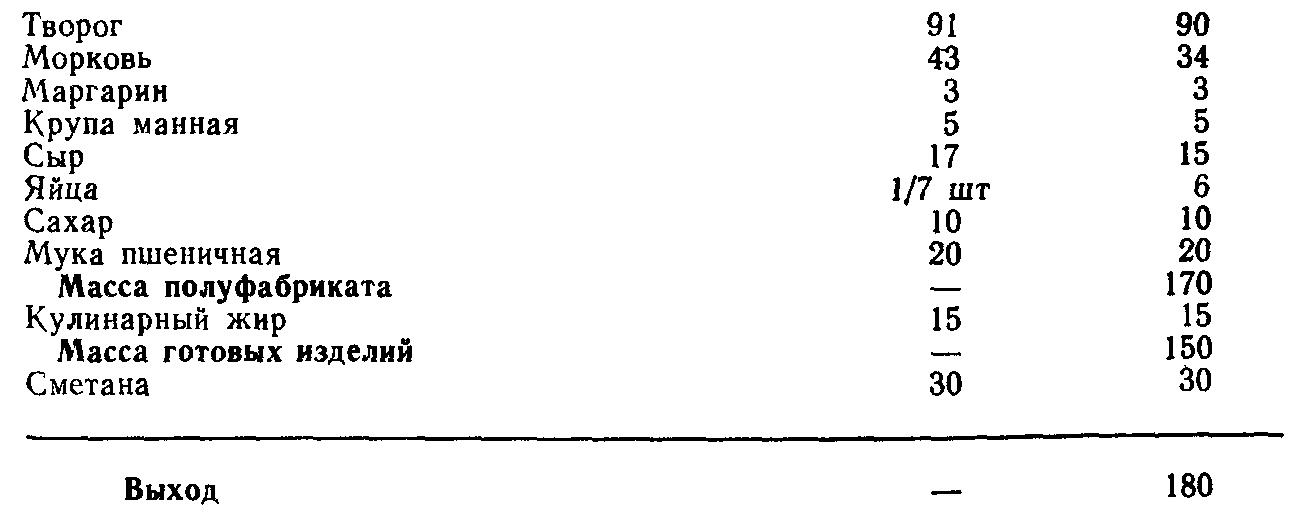 Творожники с морковью и сыром (ТТК5651)