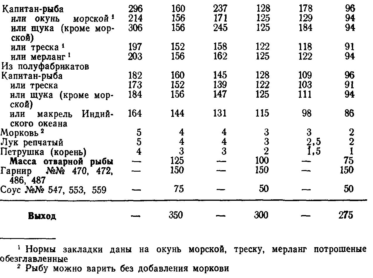 Рыба филе отварная (ТТК5652)