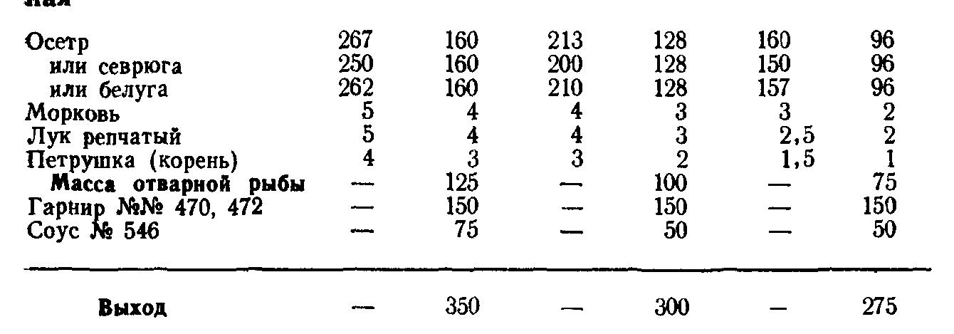 Осетр отварной (ТТК5653)