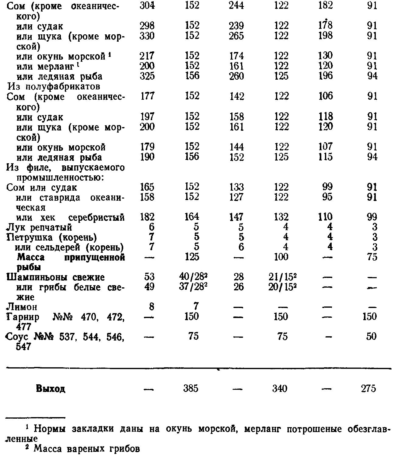 Рыба филе припущенная (ТТК5654)