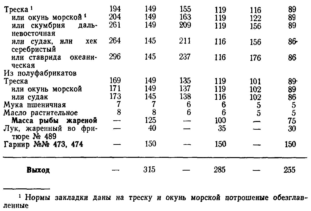 Рыба жареная с луком по ленинградски (ТТК5660)