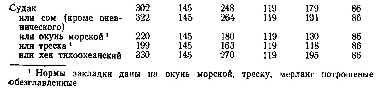 Зразы донские (ТТК5666)