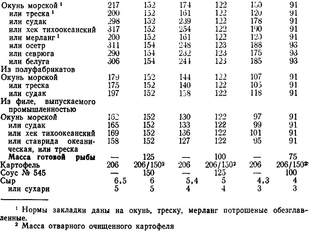 Рыба запеченная с картофелем по русски (ТТК5667)