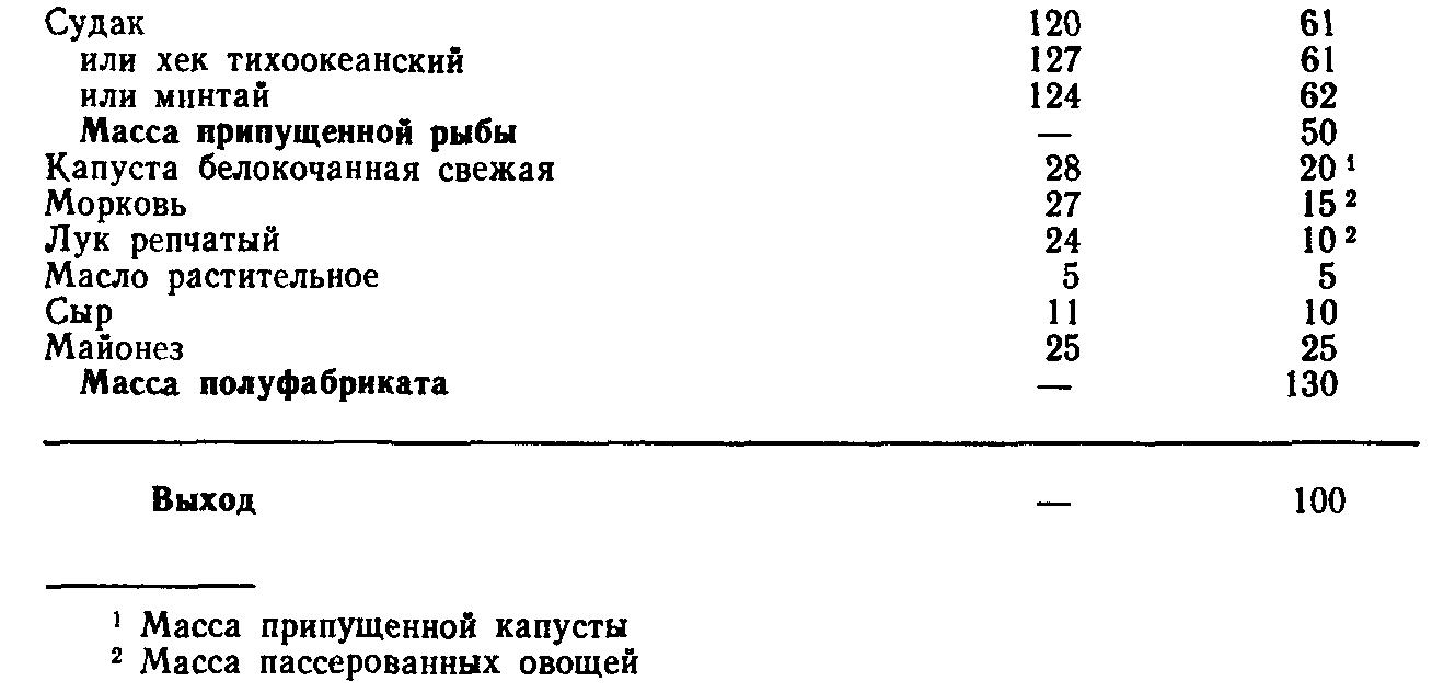 Котлеты рыбные с капустой и морковью (ТТК5673)