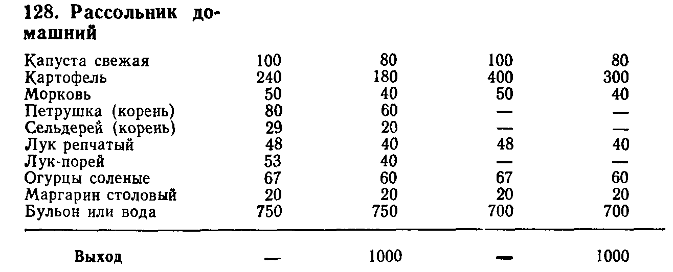Рассольник домашний (ТТК5493)