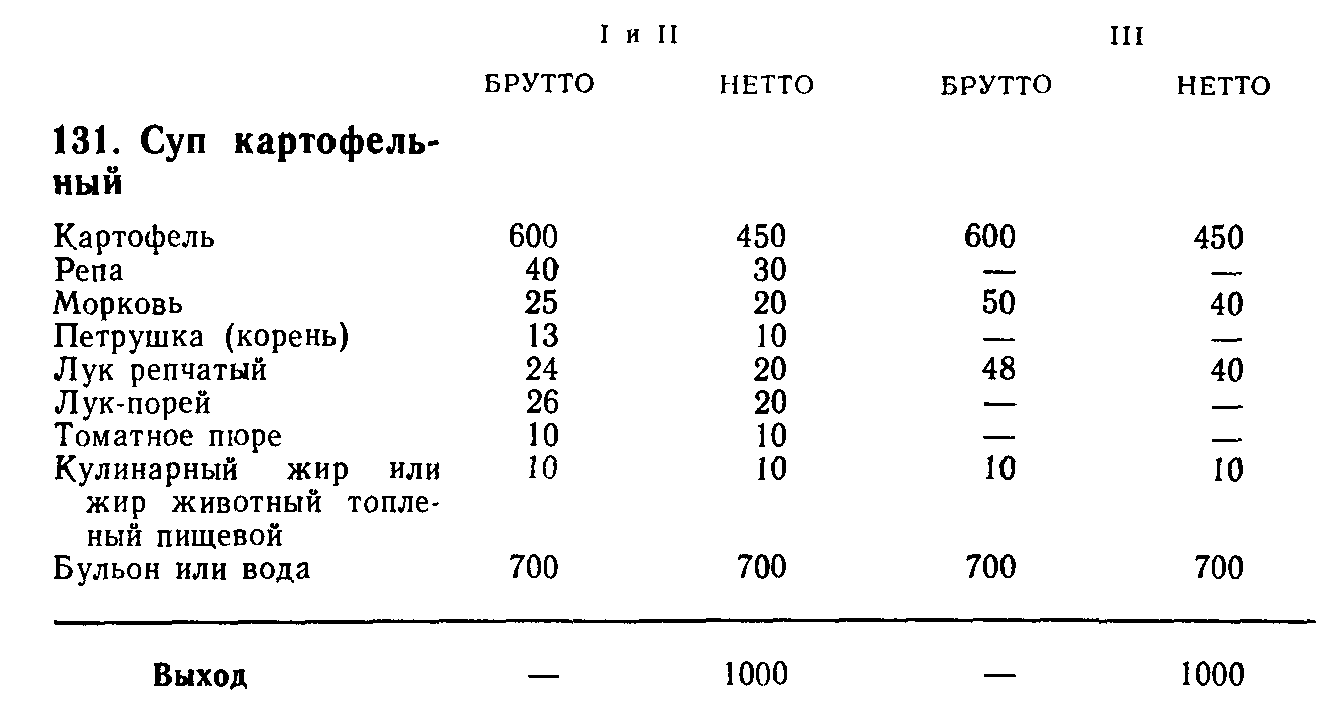 Суп картофельный (ТТК5496)