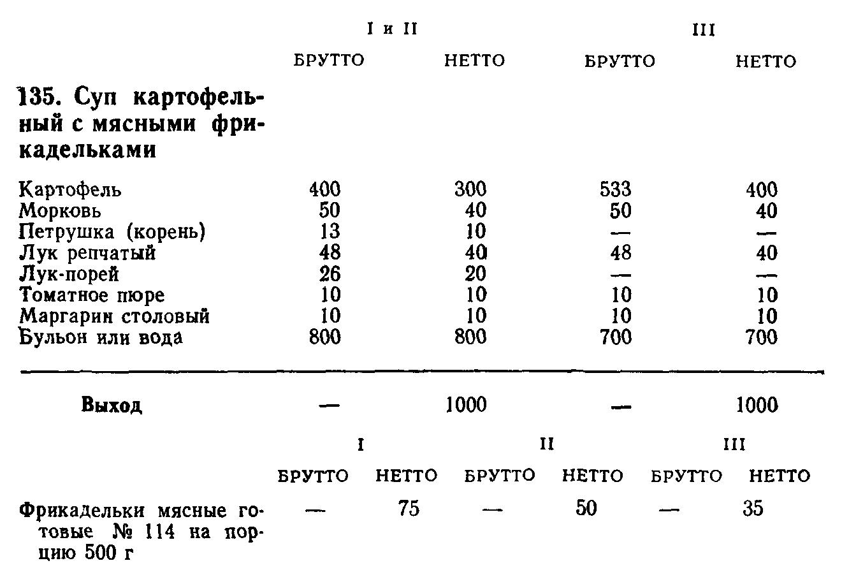 Суп картофельный с мясными фрикадельками (ТТК5500)