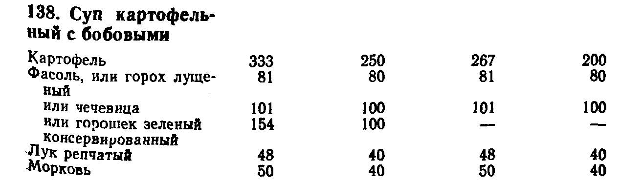 Суп картофельный с бобовыми (ТТК5503)
