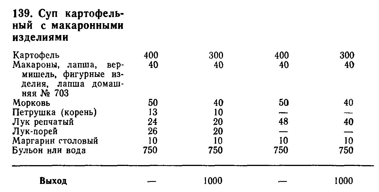 Суп картофельный с макаронными изделиями (ТТК5504)