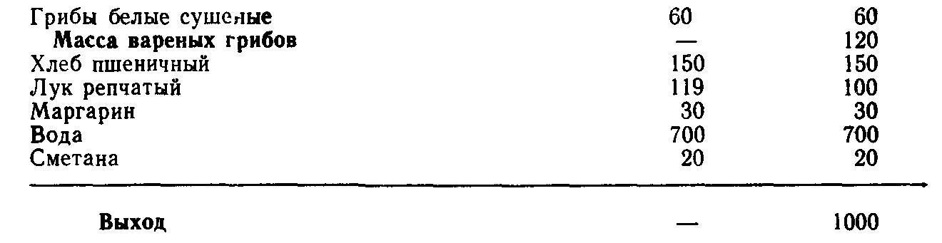 Похлебка грибная (ТТК5512)