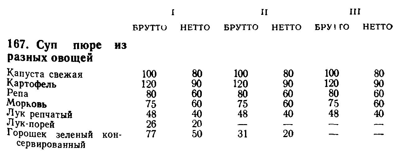 Суп крем из разных овощей (ТТК5531)