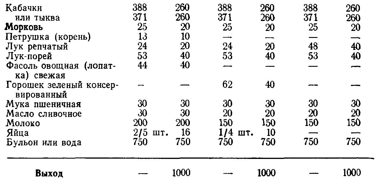 Суп крем из кабачков и тыквы (ТТК5532)
