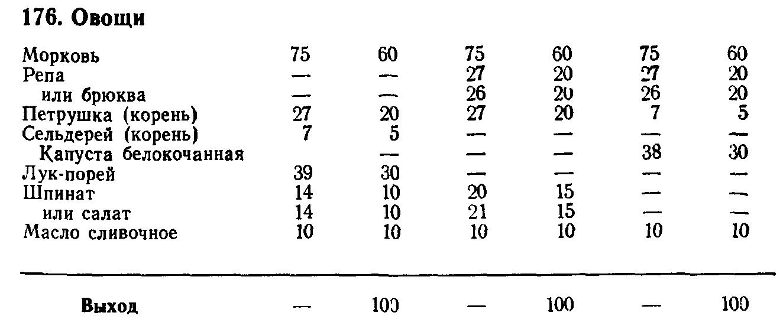 Овощи на гарнир (ТТК5540)