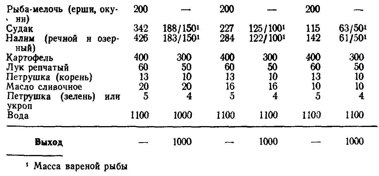 Уха рыбацкая (ТТК5544)