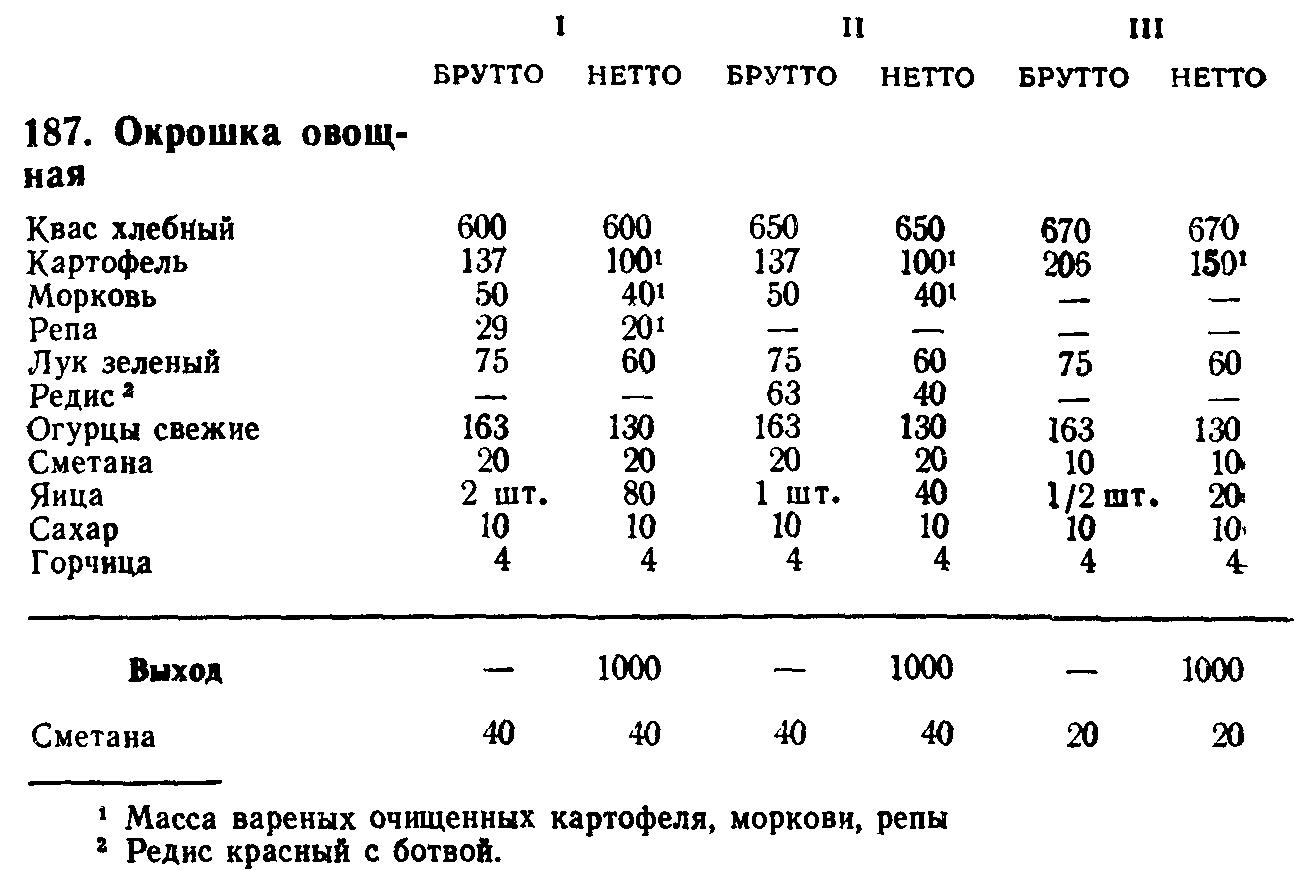 Окрошка овощная (ТТК5550)
