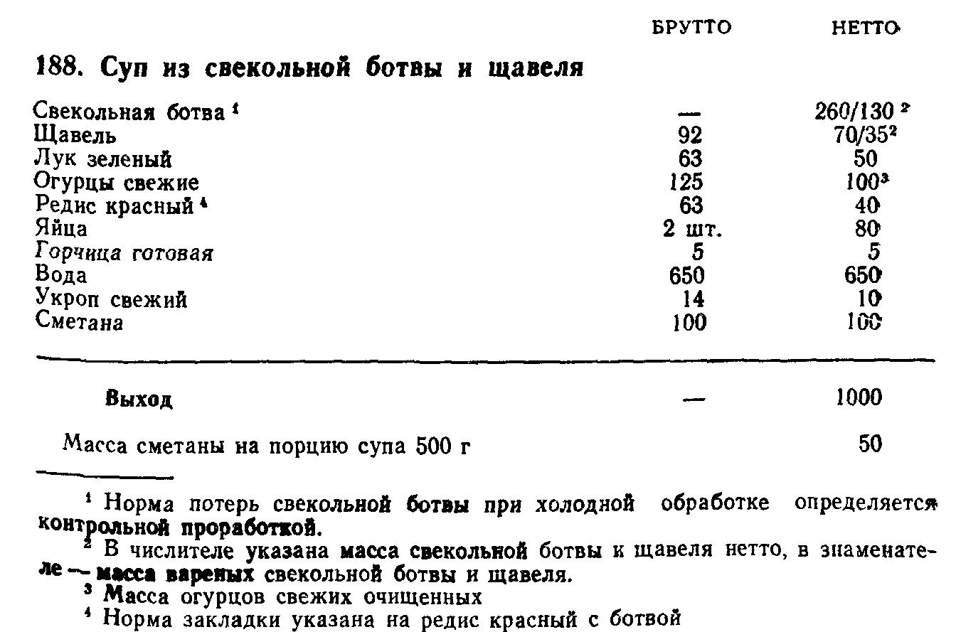 Суп из свекольной ботвы и щавеля (ТТК5551)
