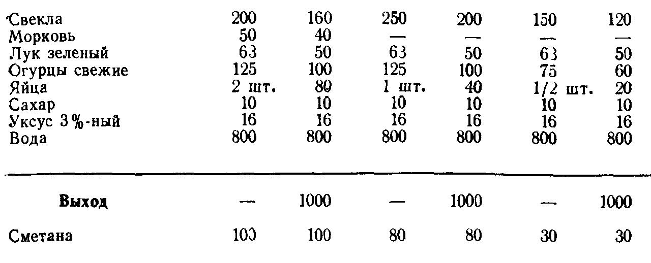 Борщ холодный (ТТК5554)