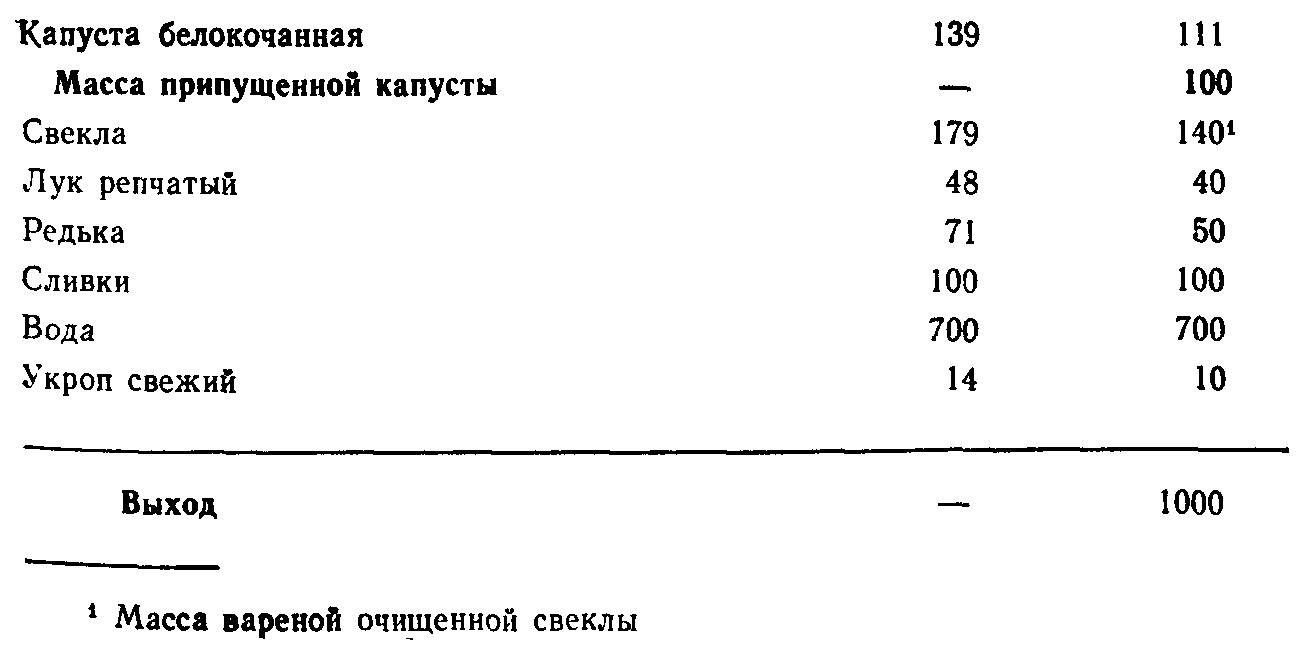 Борщ холодный с редькой (ТТК5555)
